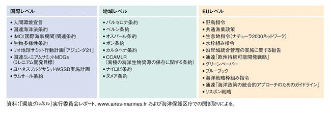 フランスにおける海洋政策の動向 ~海洋および沿岸域の統合的管理と ...