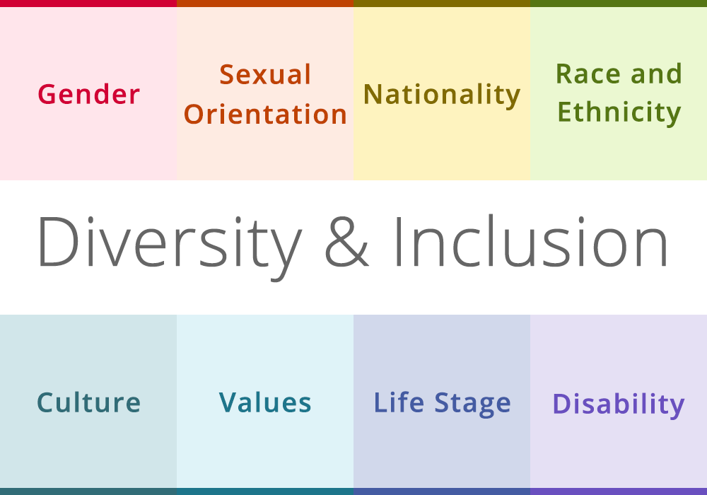 Graphic outlining diversity and inclusion