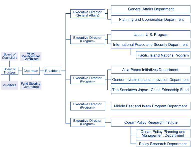 Organization Chart as of July 1, 2019