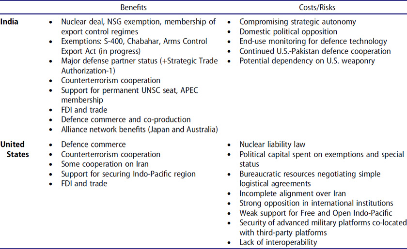 Benefits and costs of the U.S.-India partnership.