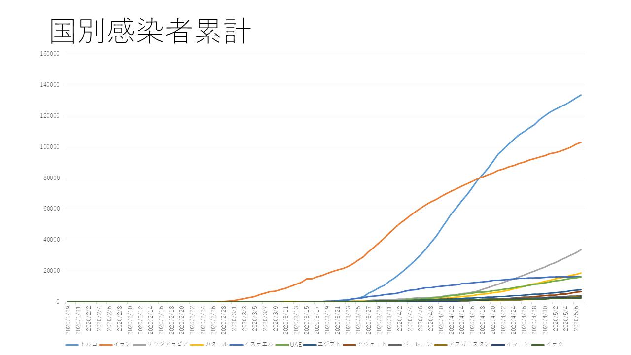 数 者 グラフ 感染 コロナ 中国
