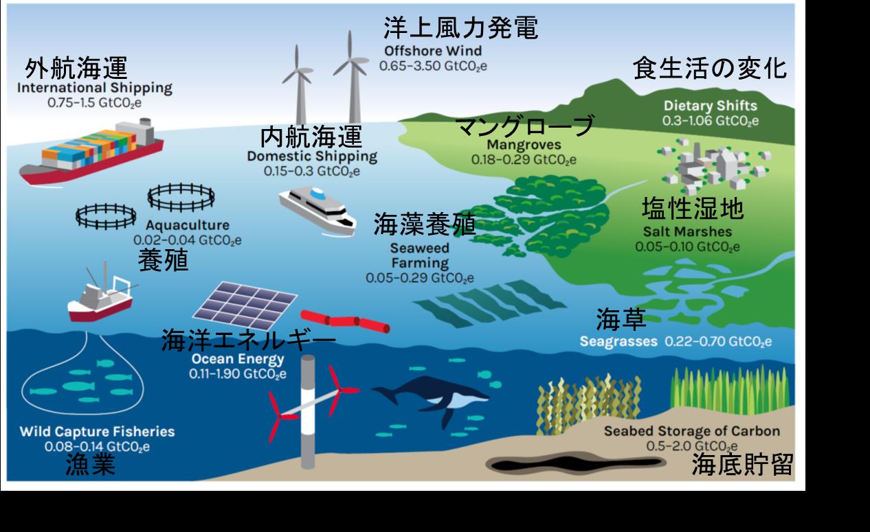 (画像)海洋を利用した緩和策