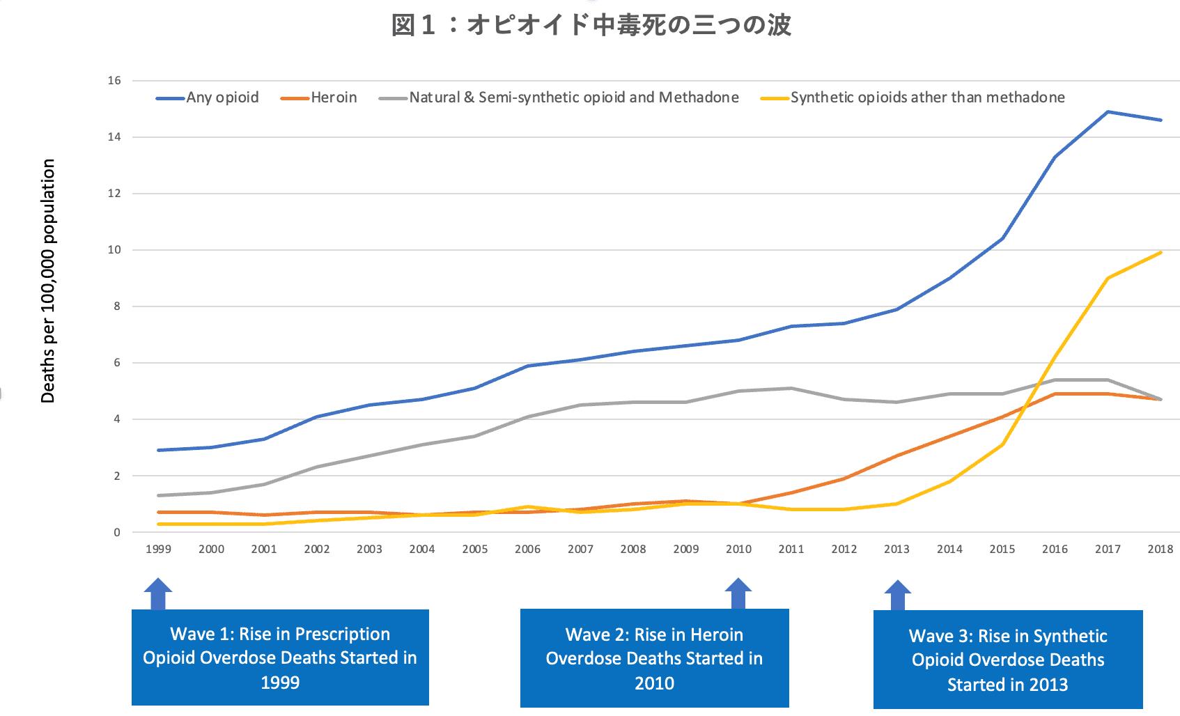 図1:オピオイド中毒死の三つの波(10万人あたりの死者数)