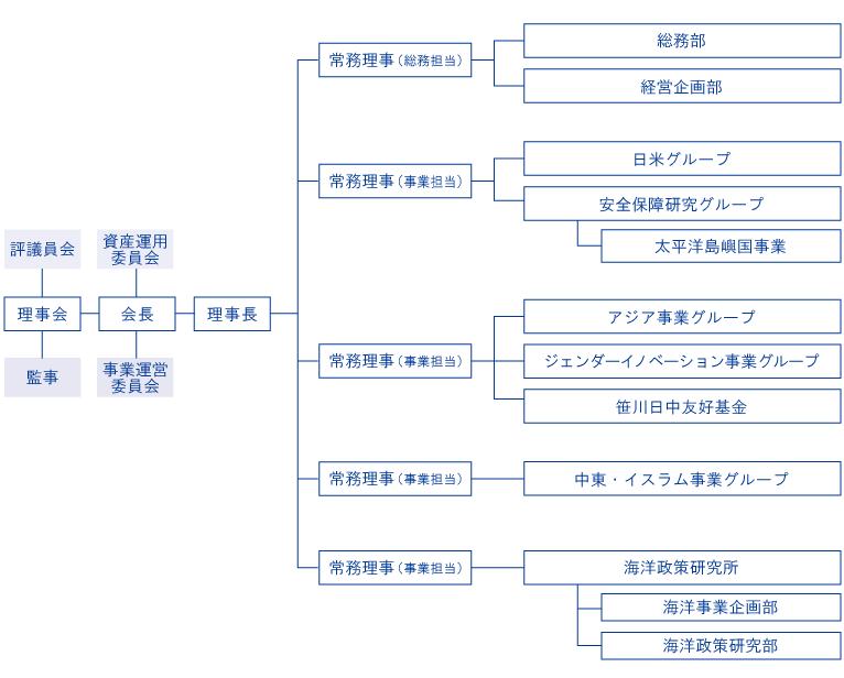 (画像)組織図