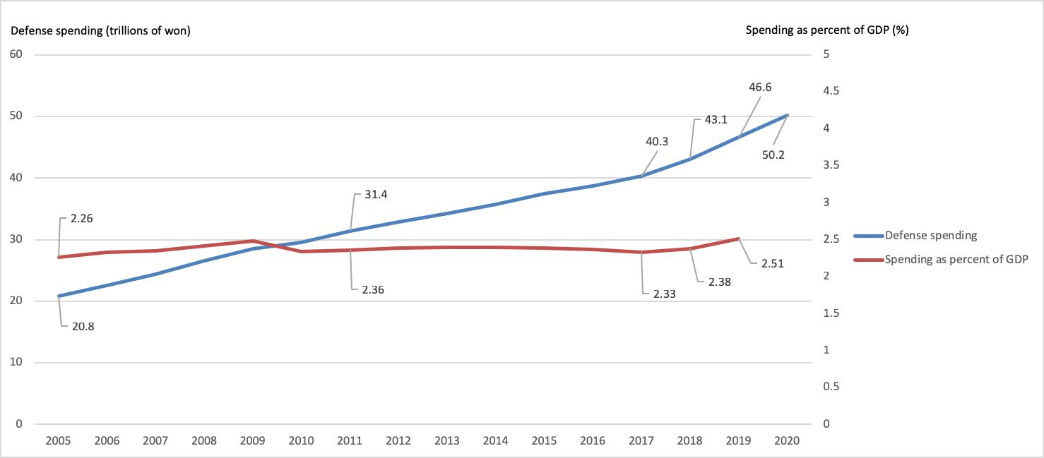 韓国国防費と対GDP比の推移(2005年〜20年)