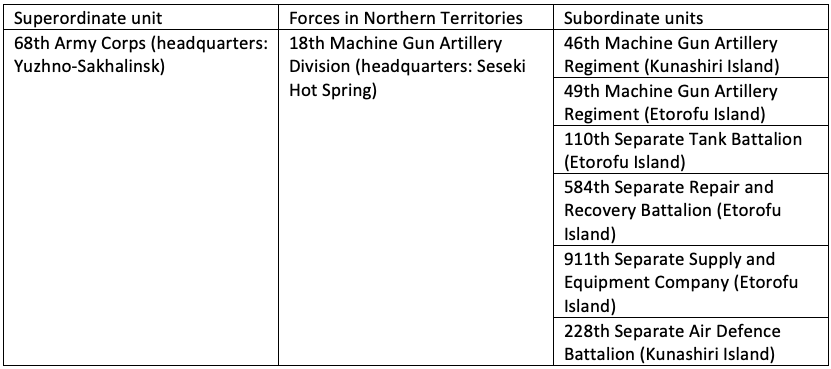 Table 1 — Russian Army forces stationed in the Northern Territories