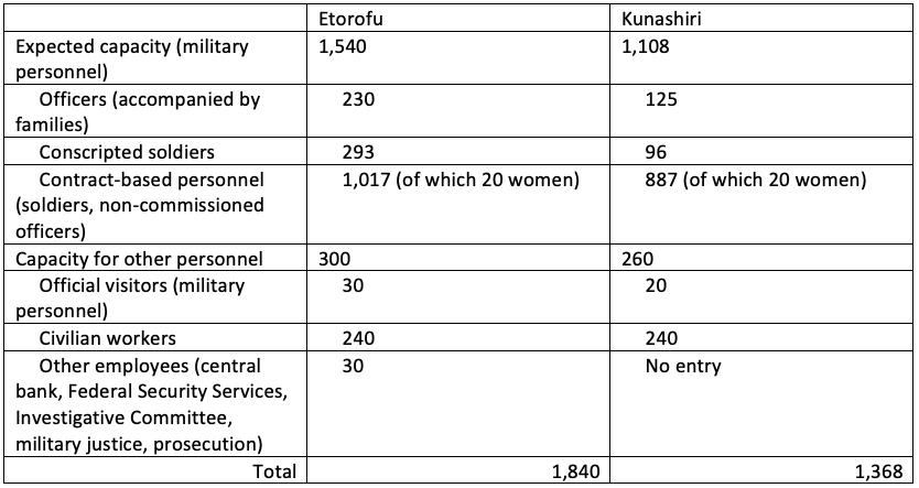 Table 2 — Plan for the construction of government buildings and barracks on Etorofu and Kunashiri