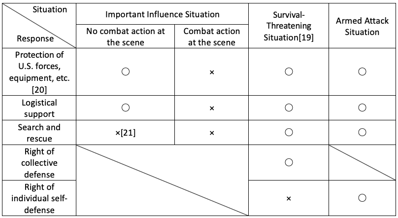 Table — Situations related to a Taiwan crisis and the SDF's response