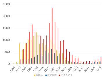 図1:ジャム・カシミールにおけるテロ活動による死者数推移