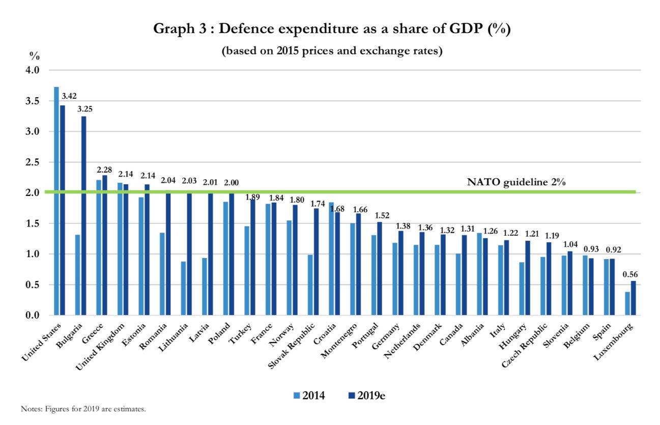 NATO各国の国防支出の対GDP比(2014年と2019年の比較)