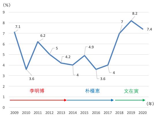 韓国国防費増加率(2009年〜20年)