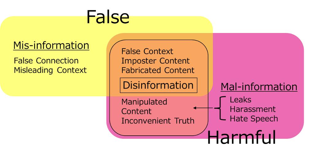 図3:筆者によるDisinformationの定義