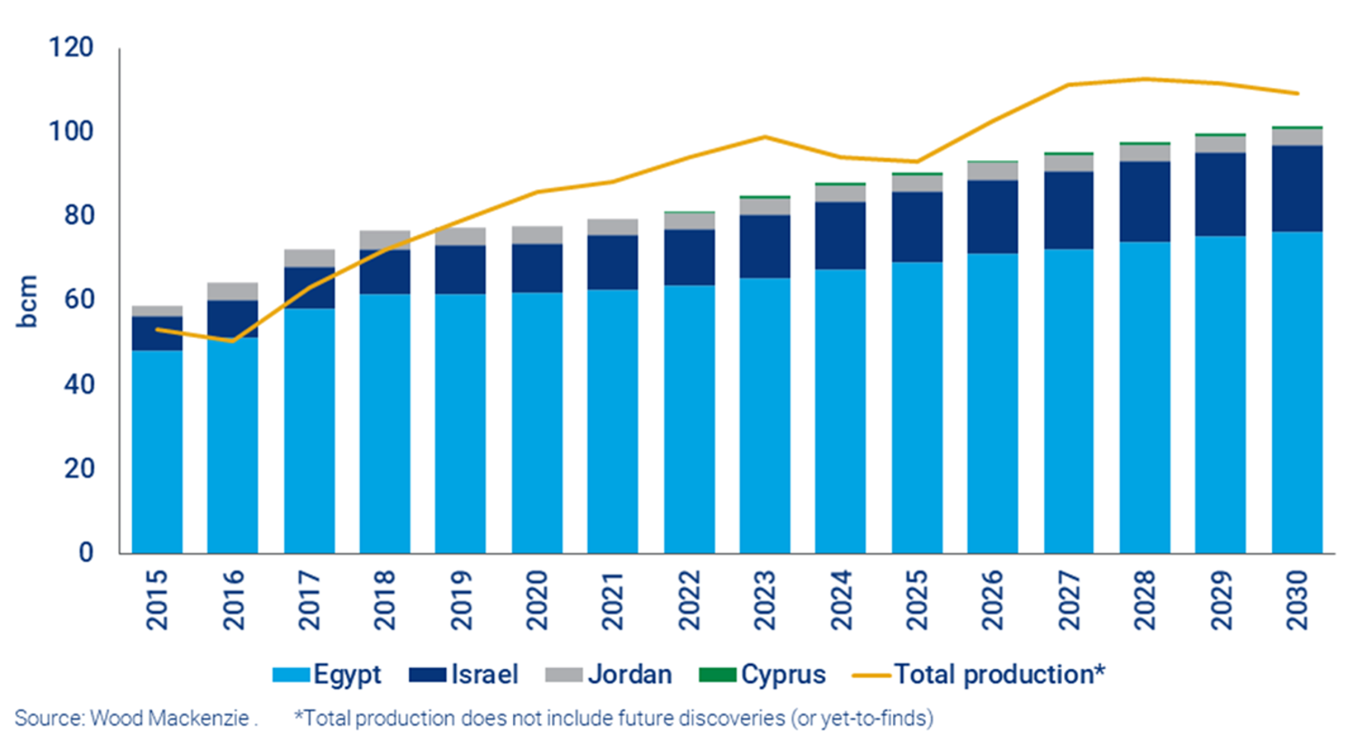 表2:東地中海の既発見ガス田の合計生産量と域内需要予測