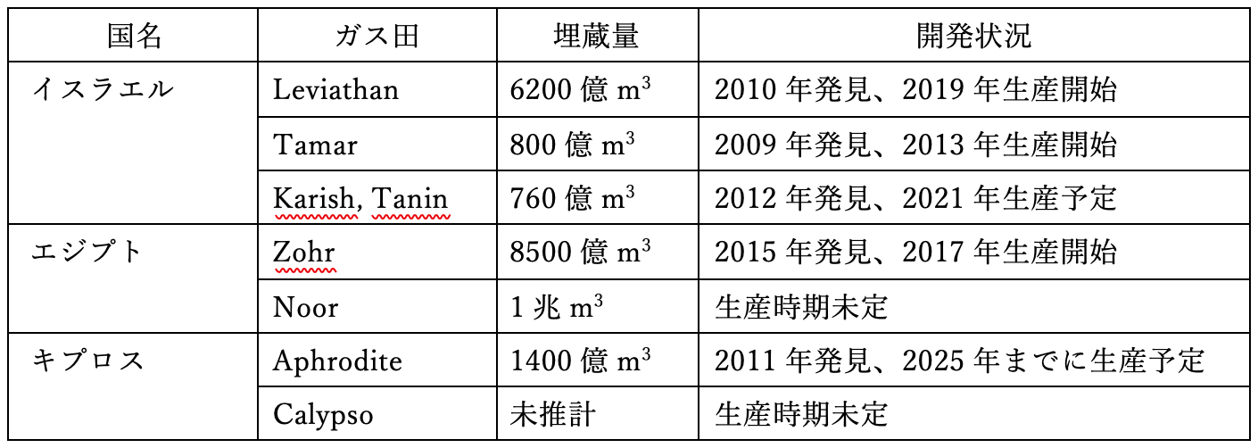 表1:国別のガス田の埋蔵量と開発状況