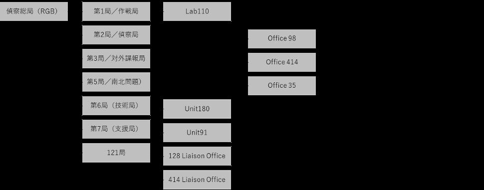 図2 偵察総局および121局の構成(高麗大研究者らによる仮説)