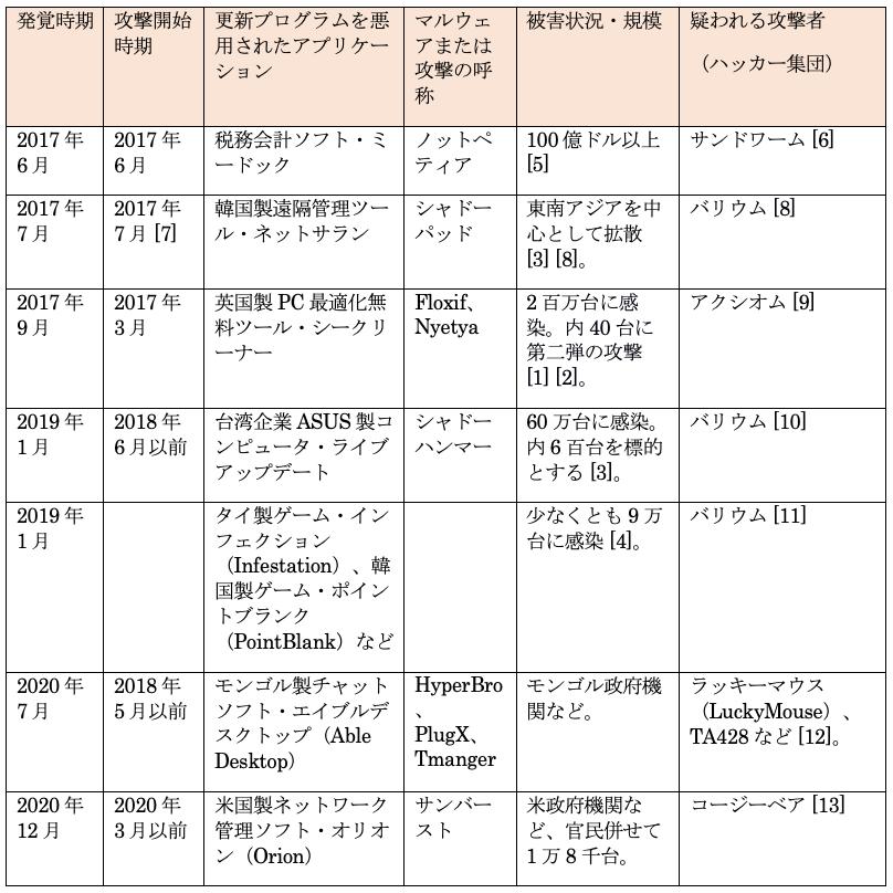 表 1. ソフトウェアサプライチェーン攻撃の実例