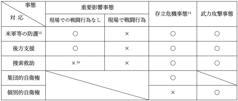 表:台湾危機に関連する事態の類型と自衛隊の対応