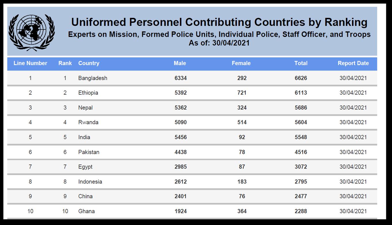 国連PKO:各国の要員貢献ランキング(2021年4月30日時点)