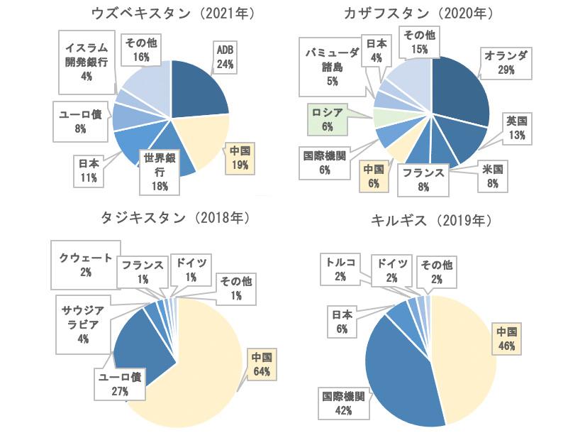 グラフ1:対外債務の国別内訳