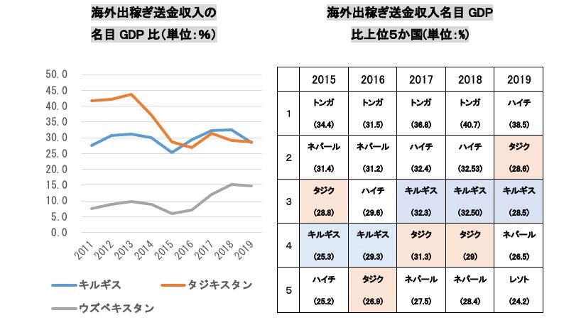 グラフ3:海外送金の国別データ