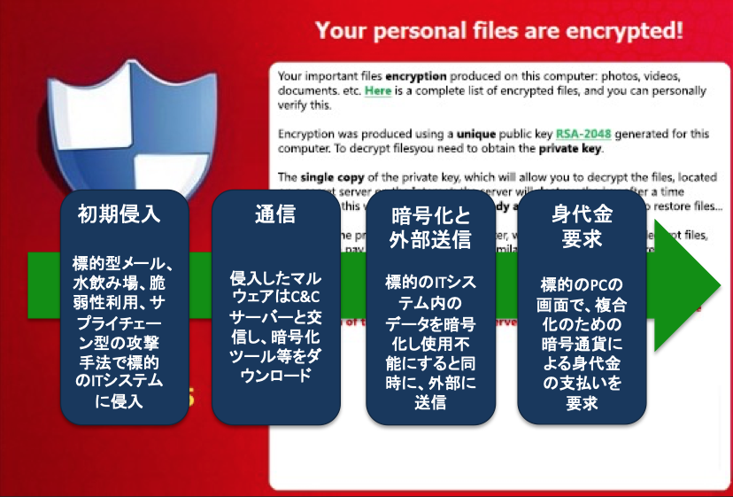 図1:ランサムウェア攻撃の手順と身代金要求画面の例(著者作成、バックの画面は実際に攻撃に使用されたものを修正)