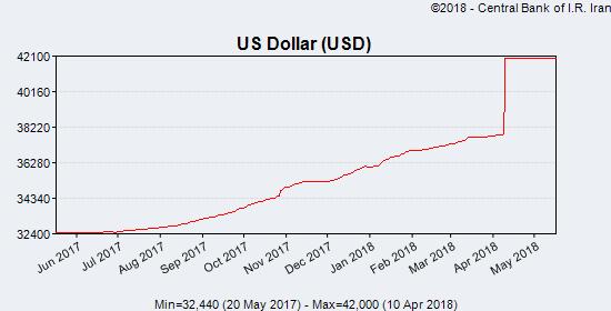 (図1)イラン・リアルの対ドル為替レート推移 出典:イラン中央銀行
