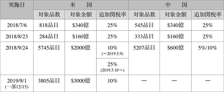 表1 米中の相互関税引き上げ措置
