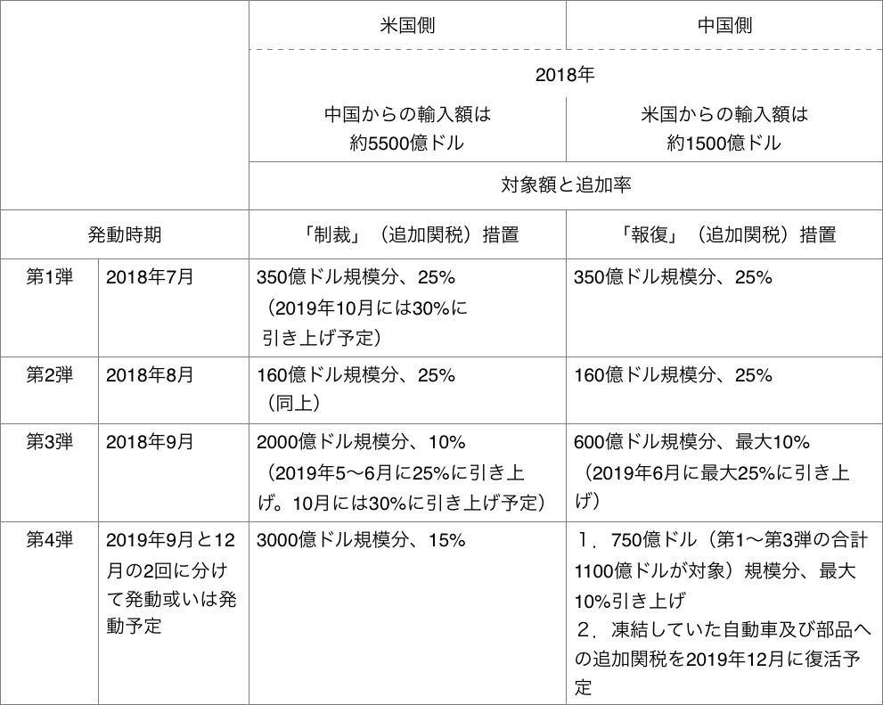 米中追加関税措置対照表(2019年9月9日現在)
