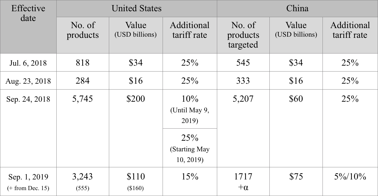 Table 1. Mutual tariffs imposed by the United States and China