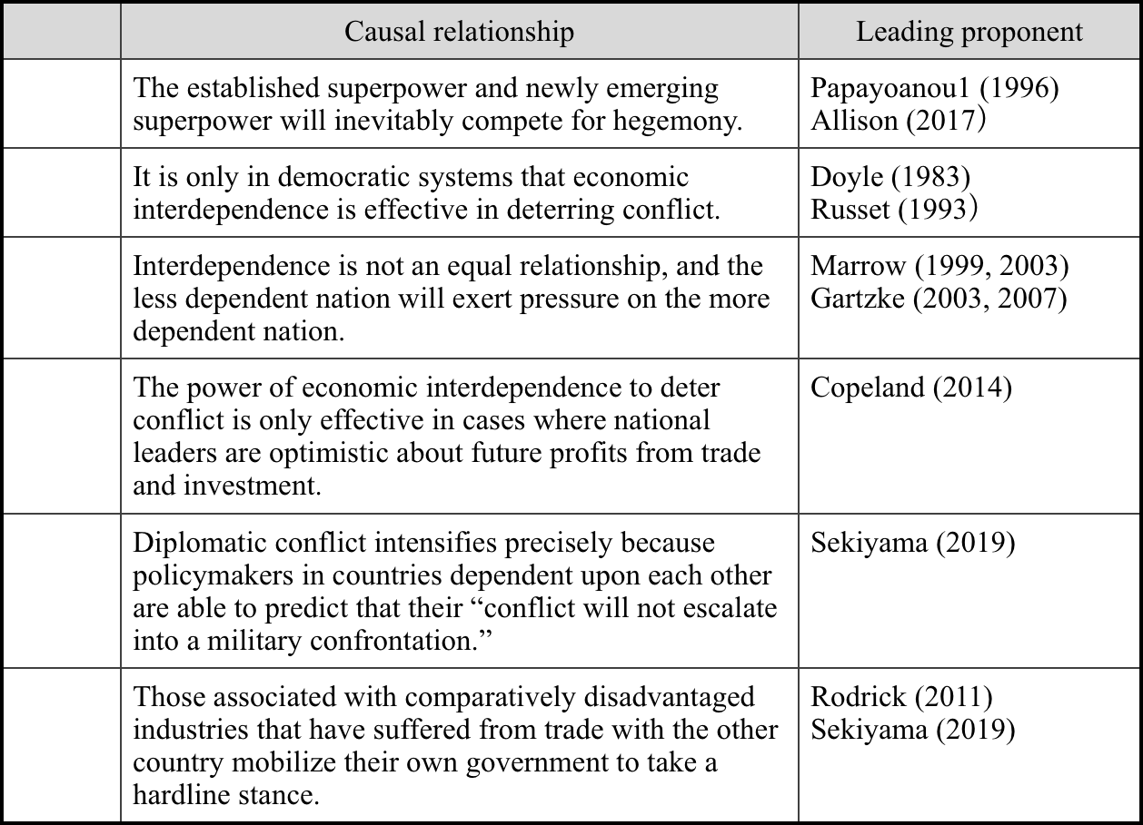 Table 2. Six theories on conflict within the context of economic interdependence