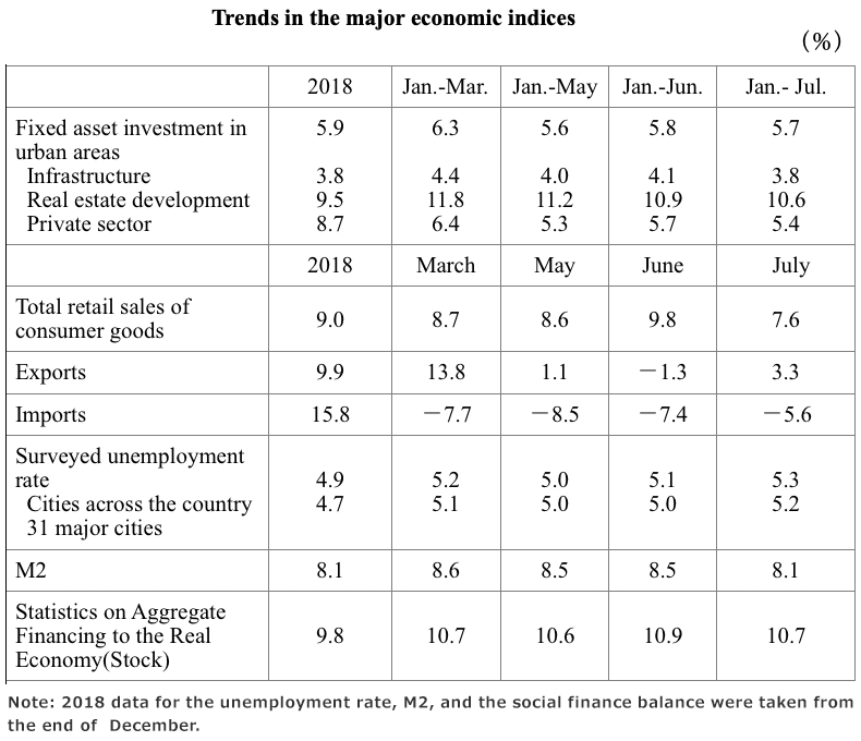 Trends in indices