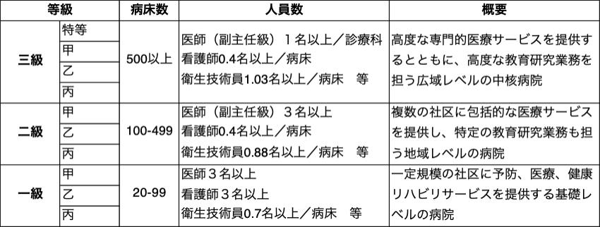 表1 中国の病院等級制度