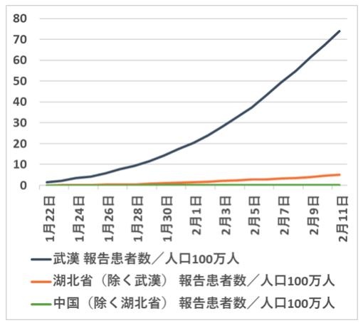 図3 人口100万人あたりCOVID-19報告患者数の累積(2020年1月22日~2月11日)