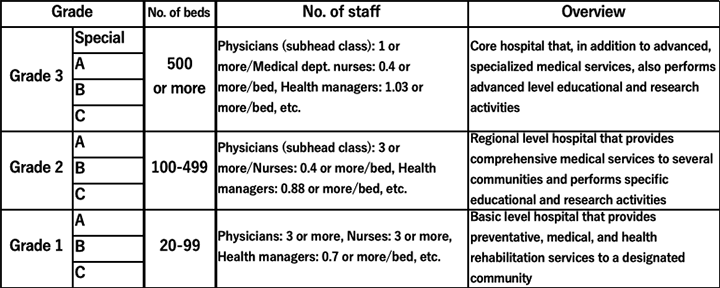 Table 1. Hospital Grading System in China