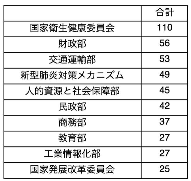図表2 新型肺炎関連政策文書の発表件数上位10部門・機関(2020年1月20日-4月23日)