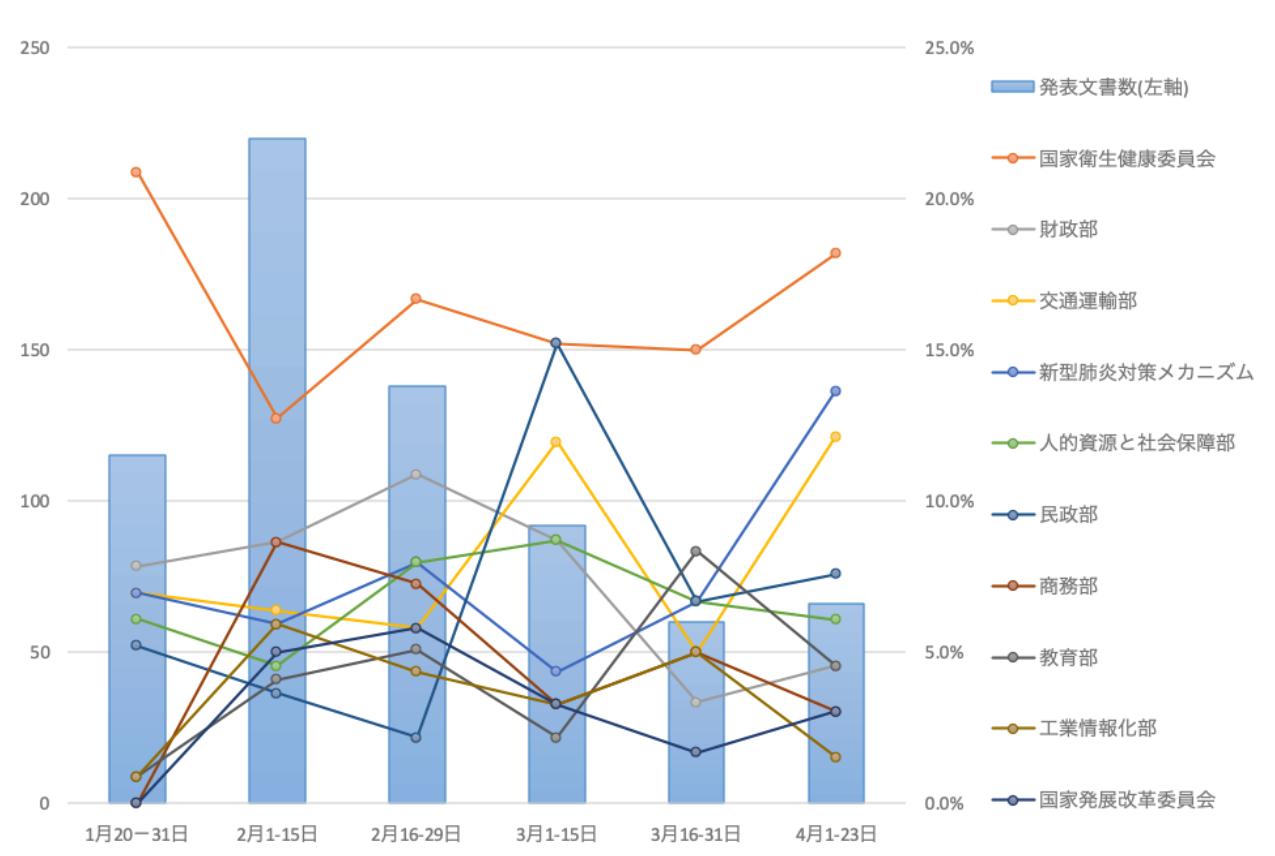 図表3 新型肺炎関連政策文書に占める発表部門の期間別シェア推移