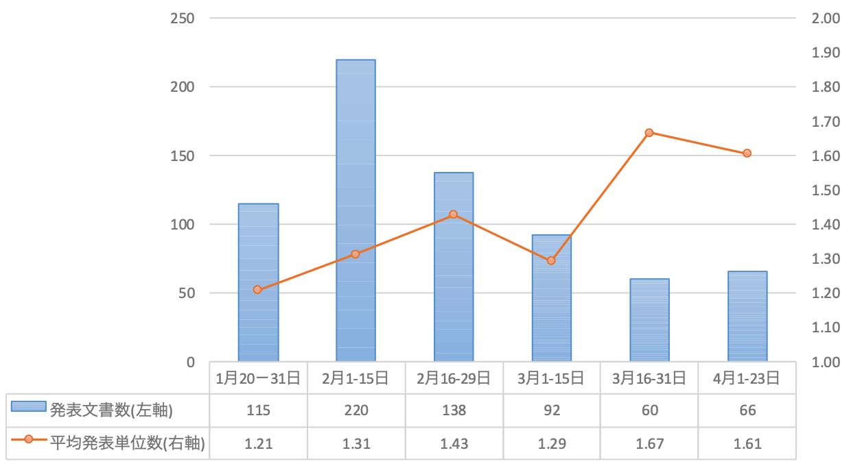 図表4 新型肺炎関連政策文書の発表数と1文書当たりの関与部門数