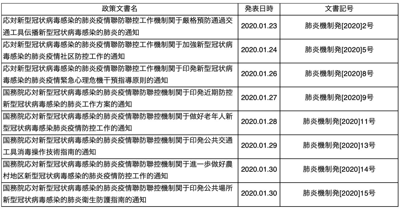 補足図表1 「新型肺炎対策メカニズム」の通知文書(2020年1月、公表分)