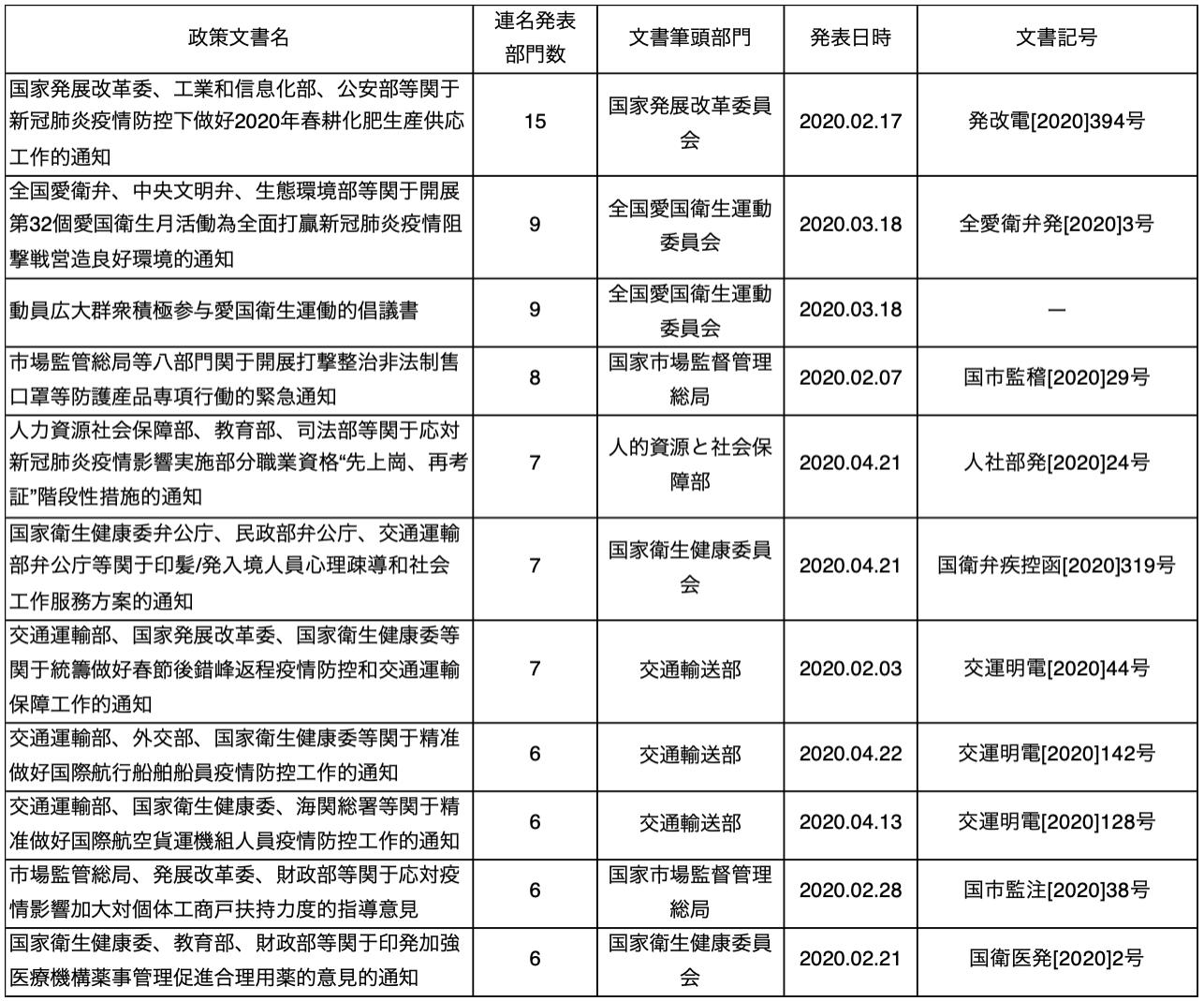 補足図表3 新型コロナウイルス対策連名政策文書(6部門以上)