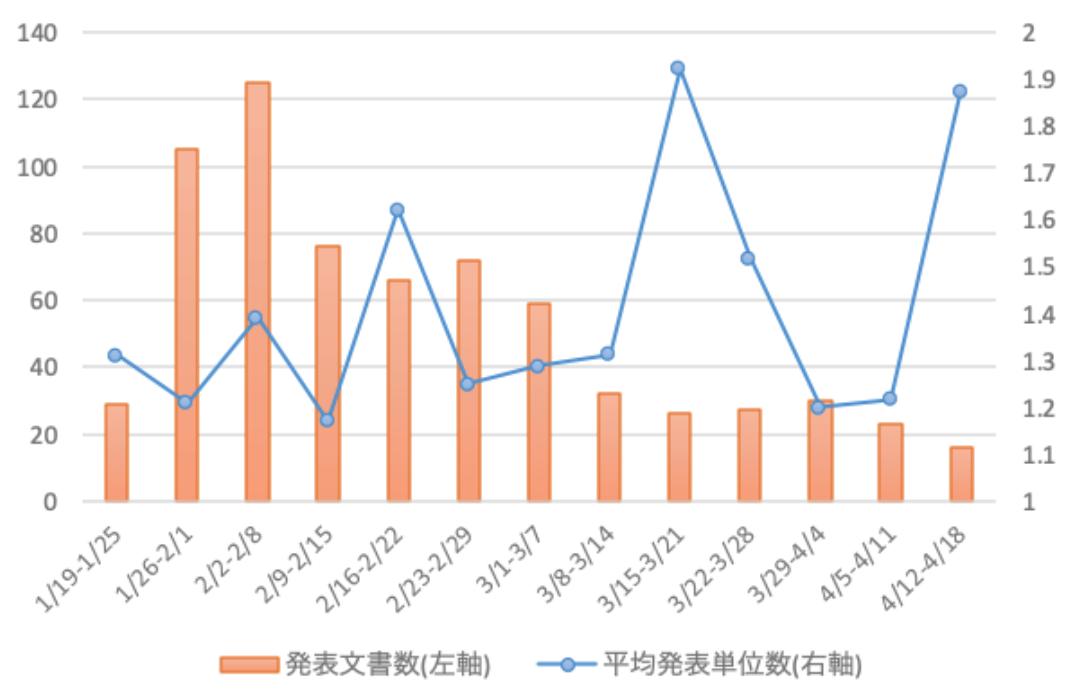 補足図表4 新型肺炎関連政策文書の発表数と1文書当たりの関与部門数(週別集計)