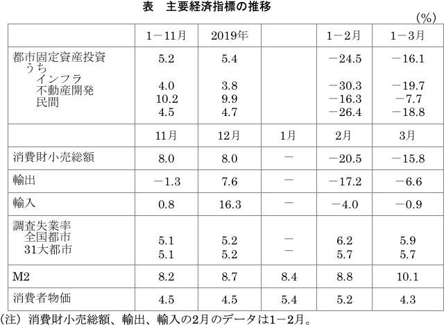 主要経済指標の推移