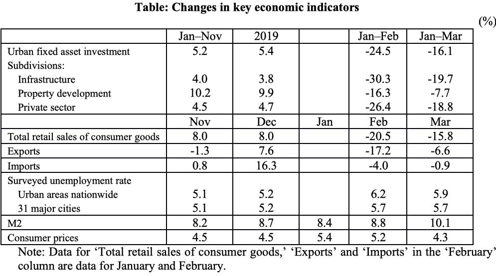 Table: Changes in key economic indicators