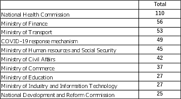 Figure 2. Top 10 sectors/organizations in the number of COVID-19 countermeasure-related documents released (January 20–April 23, 2020)