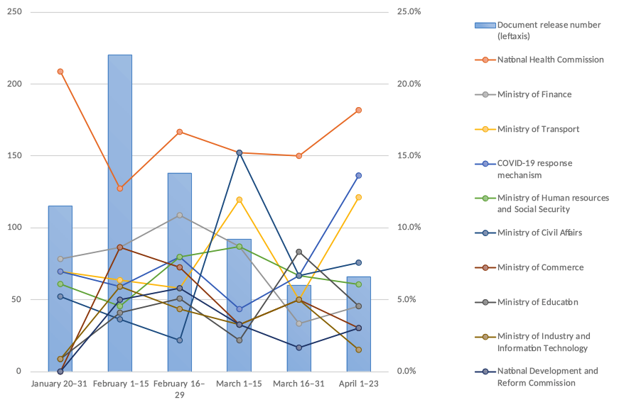 Figure 3. Changes in the share of the sector releasing COVID-19 countermeasure-related documents by time period