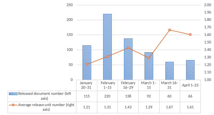 Figure 4. Number of COVID-19 countermeasure-related documents released and the number of departments involved per document