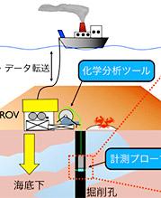 海底資源量調査の効率化研究
