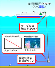 海中観測精度の向上化研究